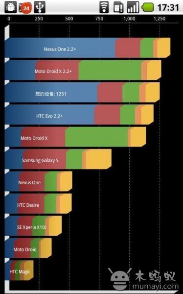 手机性能测试大师汉化版 Quadrant Standard V2.1.1